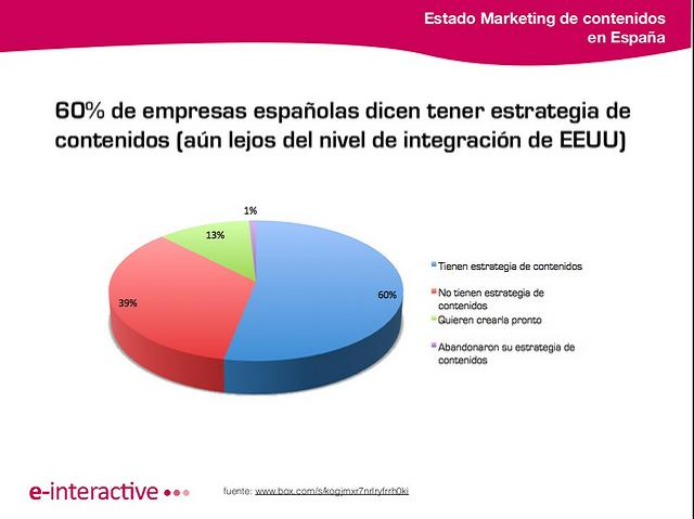 informe-estrategia-marketing-contenido-digital-branded-content-empresas-españa-2013