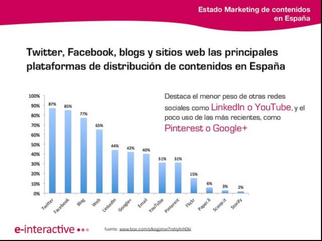 twitter-facebook-blog-web-informe-plataformas-distribucion-marketing-contenidos-branded-content-españa-2013