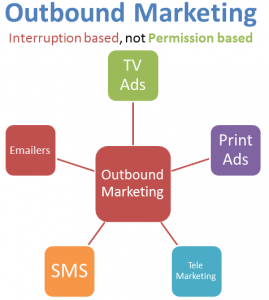 esquema-outbound-marketing-online